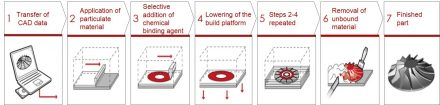 Diagram of voxeljet's 3D printing process.
